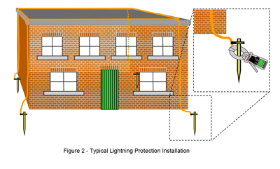 Typical Lightening Protection Installation