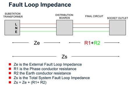 Fault loop impedance diagram