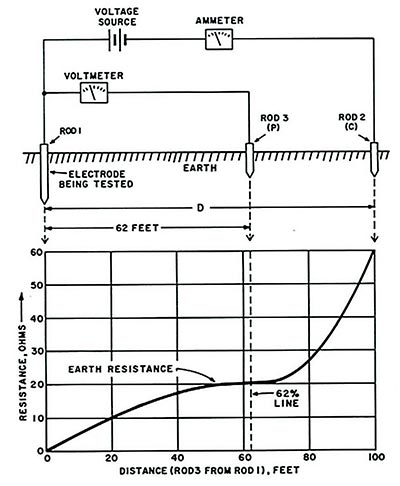 Electrical test equipment power station to plug megger notice that this graph has a near horizontal section where moving the electrode hardly changes the resistance the resistance measured at this point is the ccuart Gallery