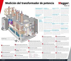 Poster para Medición de Transformadores