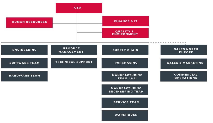 Megger Sweden Organisationsschema